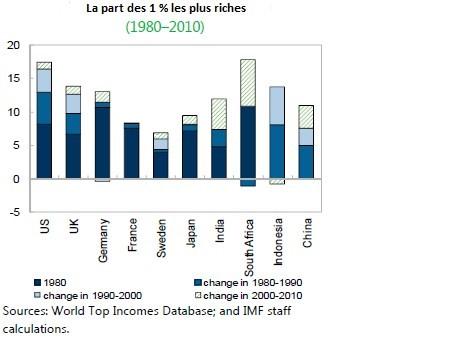 Part des 1% les plus riches